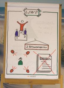 Life/Work Planning (L/WP) Besonderheiten