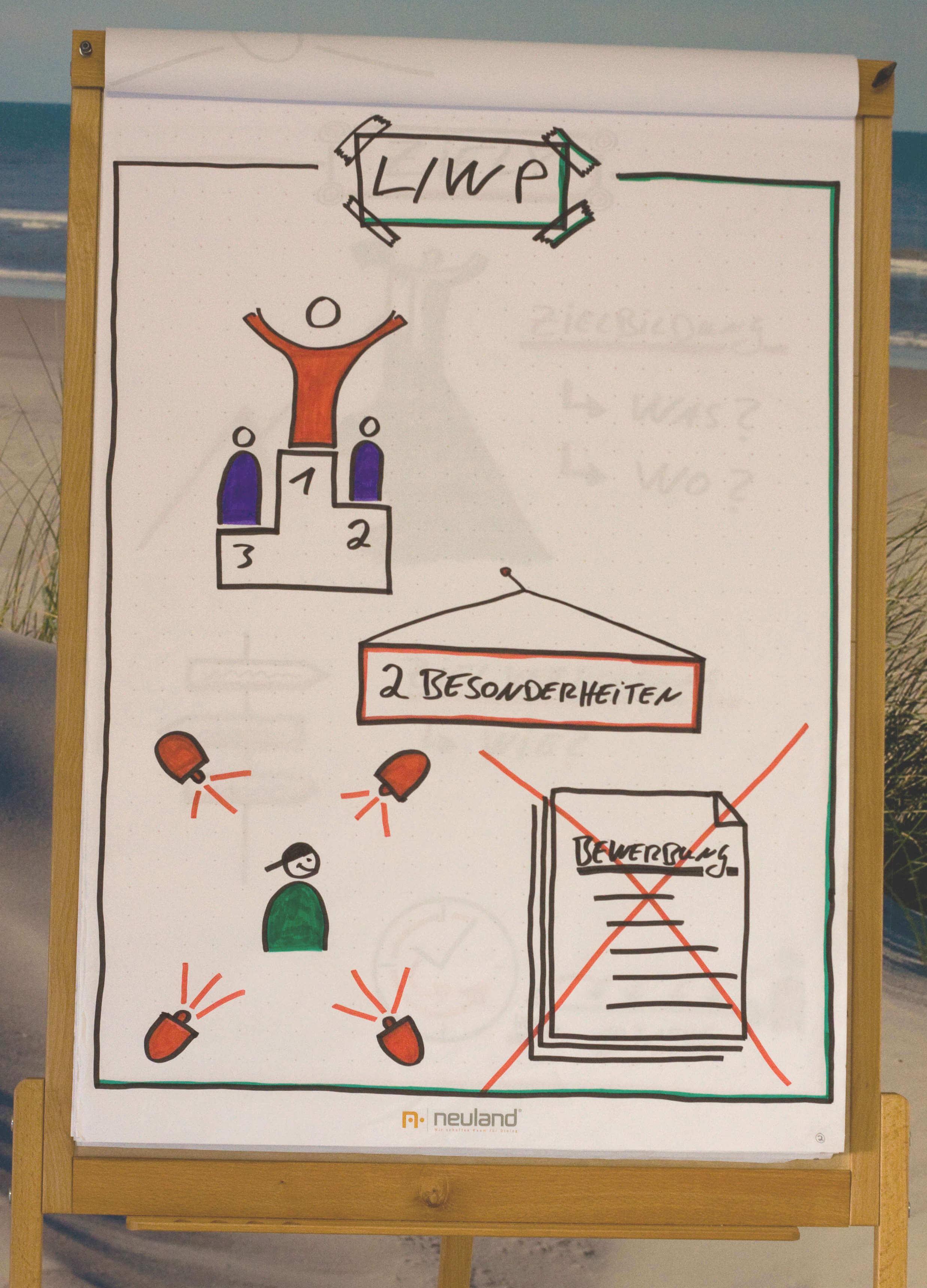 Fähigkeiten finden mit Life/Work Planning (L/WP)