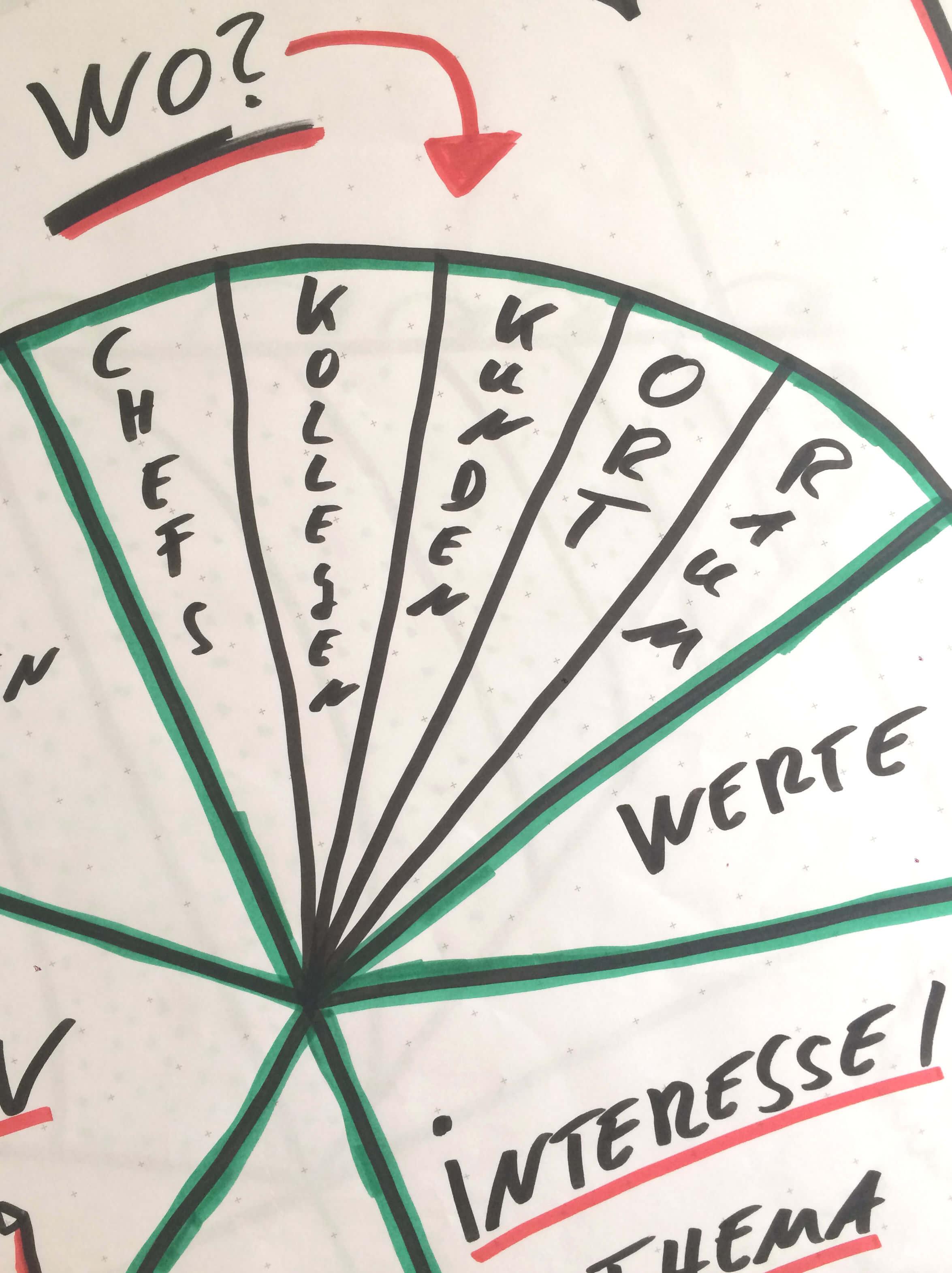 Randbedingungen mit Life/Work Planning bestimmen